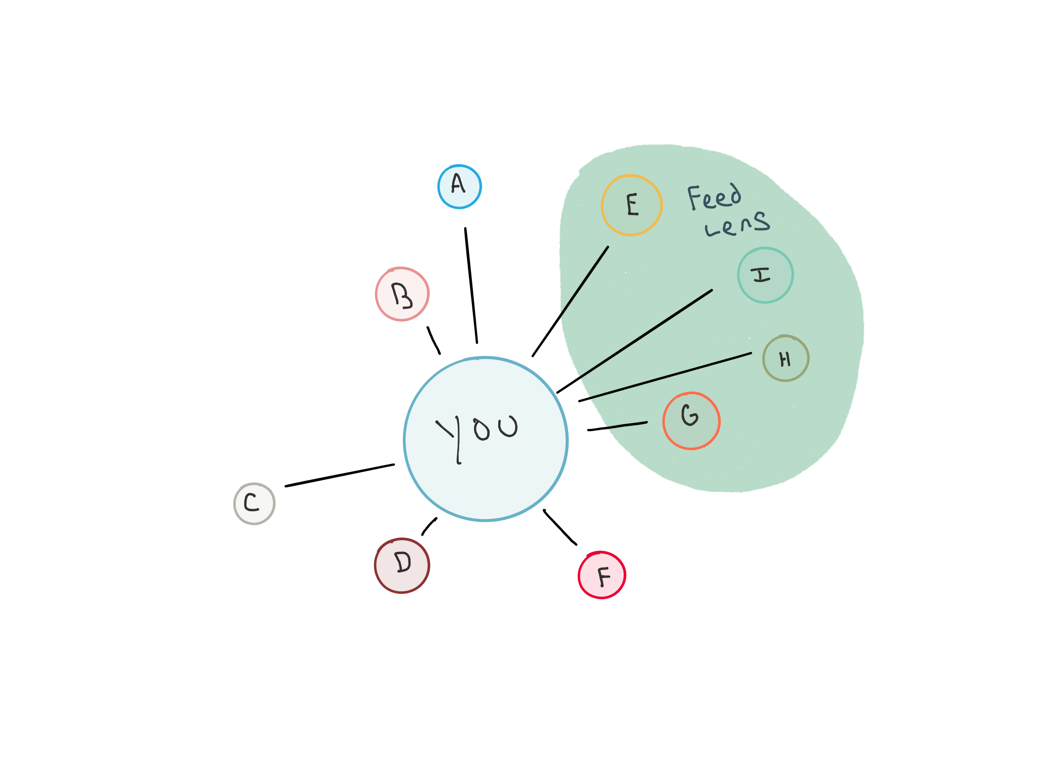 Illustration of feeds creating a lens on a social graph