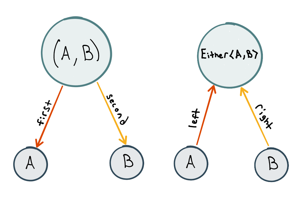 Constructing a tuple and `Either` from a category-theoretic perspective.